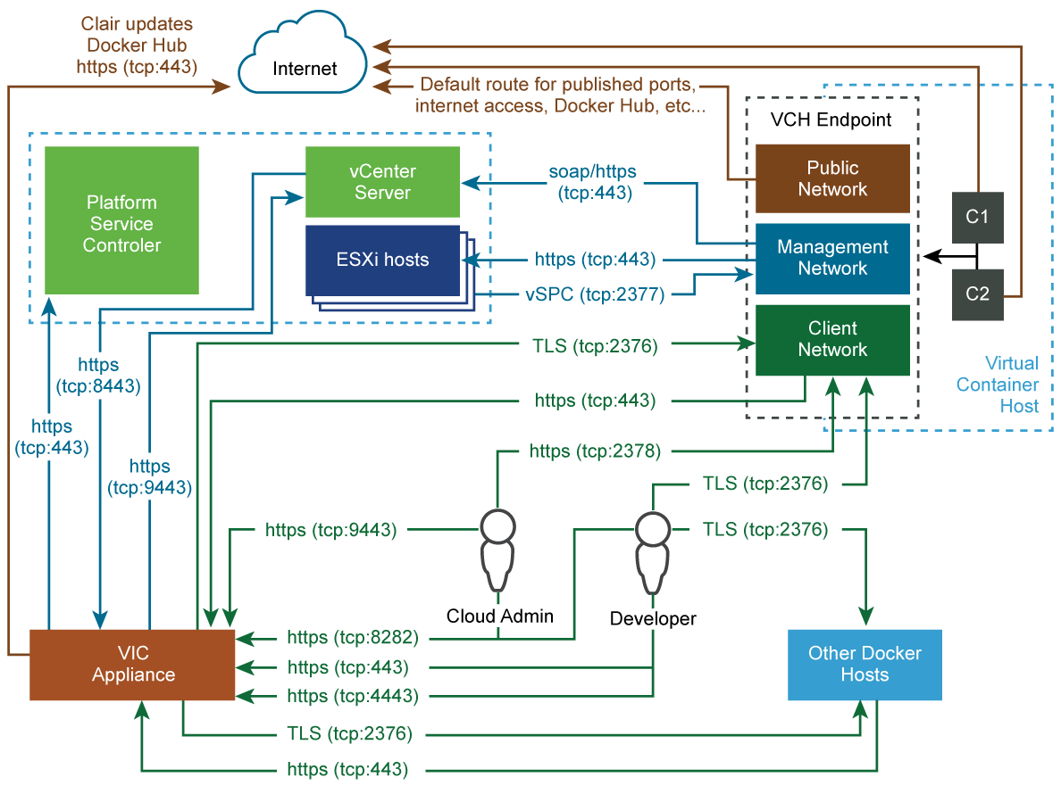 hight resolution of networking ports and protocols