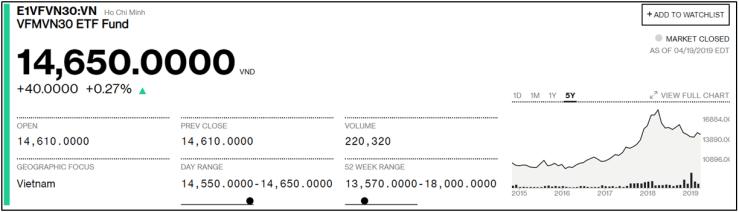如何投資越南股市ETF? – 越南股市投資