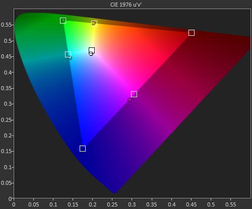 Khả thể hiện màu của iPhone 6S cũng khá chuẩn nhưng kém hơn Galaxy S7 ở chế độ Cơ bản.