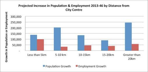 ATAP pop vs jobs Source: Auckland Transport Alignment Project