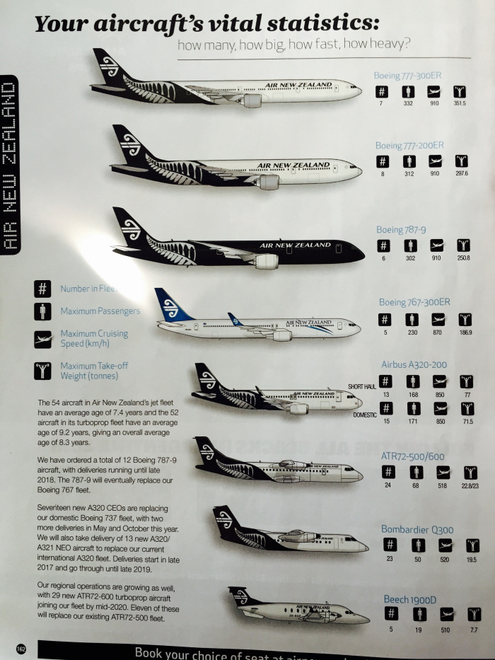 Revista de Bordo - ANZ - Frota