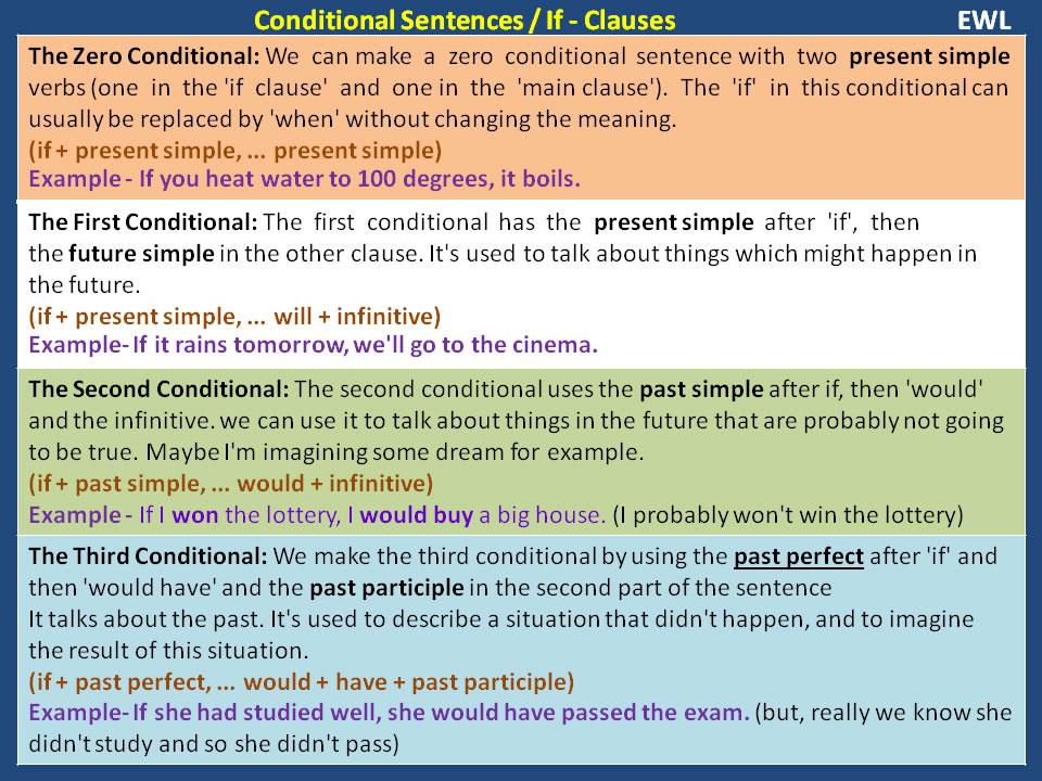 Conditional Sentences – If Clauses Vocabulary Home