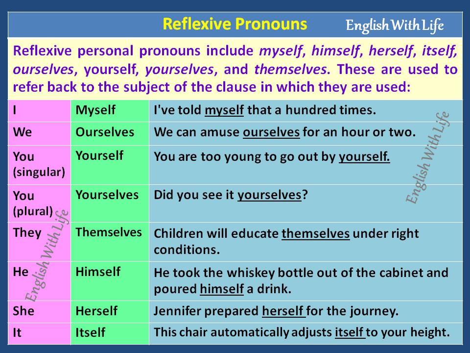 Reflexive Pronouns Vocabulary Home