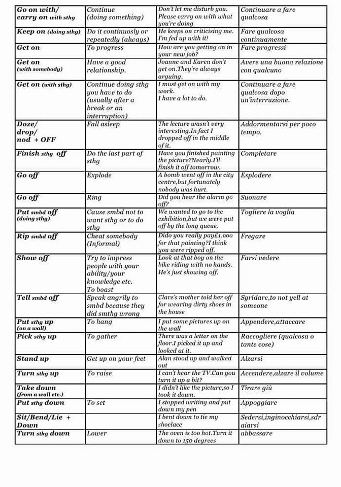 Phrasal Verbs Definitions and Examples  Detailed List  Vocabulary Home