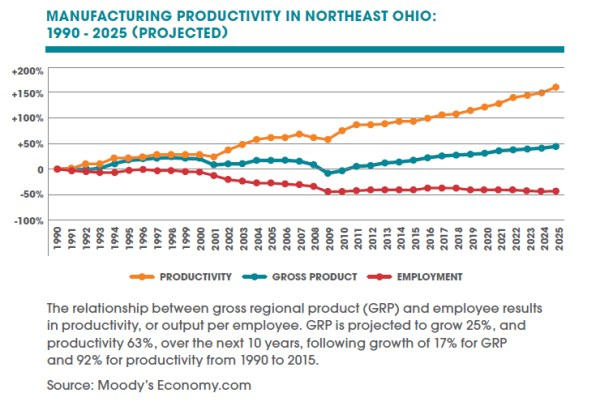Manufacturing Plays a Pivotal Role in Northeast Ohio39s