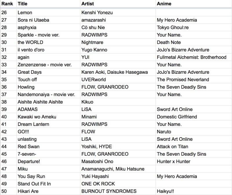43 das 50 músicas japoneses do Top da Spotify são de animes