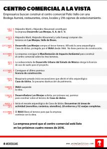 Cronología de desarrollo Las Monjas