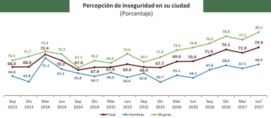 Encuesta. Percepción de inseguridad. Junio 2017. INEGI