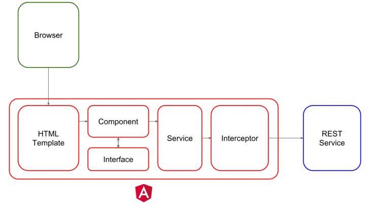 Angular 6 REST API Example - Angular 5 REST API Example Angular 4 REST API Example - Angular 6 Consume REST API
