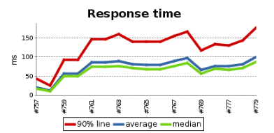 Response time after several test runs