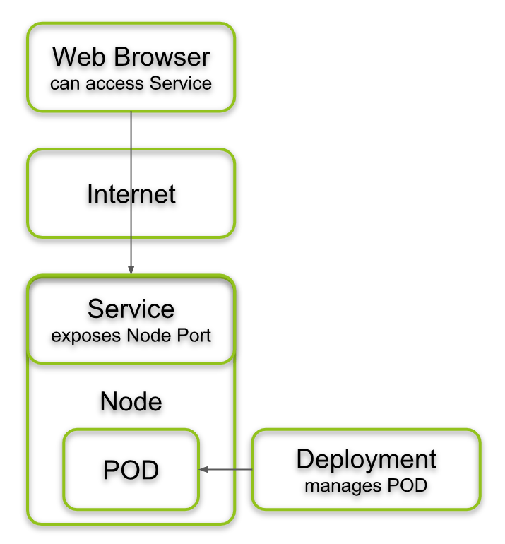 Web Browser accessing a Kubernetes Hello World Service