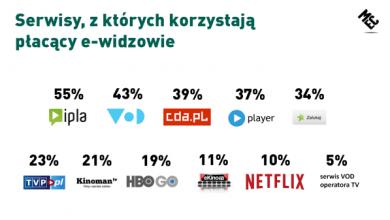 Photo of Ponad 3/4 internautów ogląda filmy i seriale w serwisach VOD