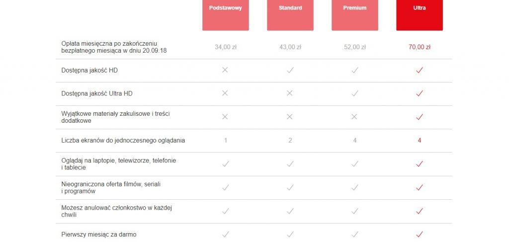 Pakiet ULTRA z ekskluzywnymi materiałami od Netfliksa