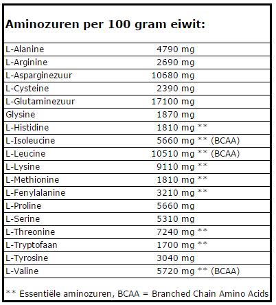 aminozuren perfect whey protein review