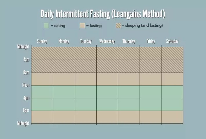intermittent fasting lean gains