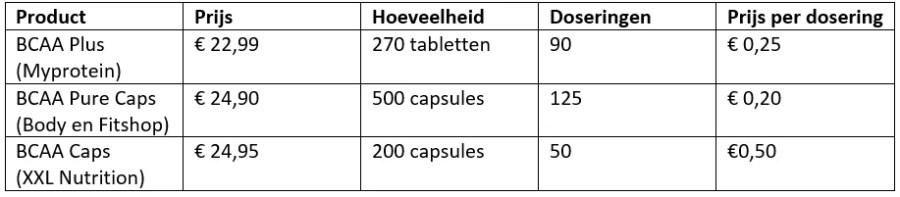 prijzen BCAA supplementen