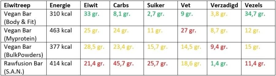 vegan protein bar ervaring