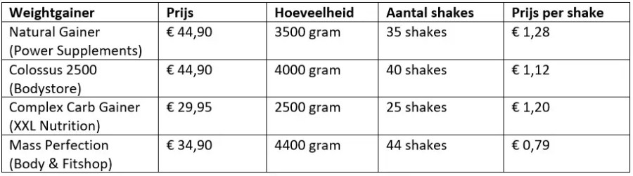 weightgainer prijzen vergelijken