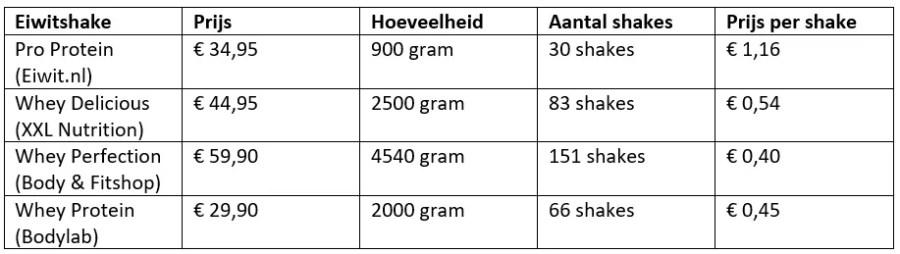 eiwitshake prijs vergelijken