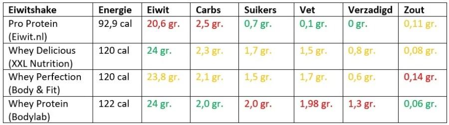 eiwitshake vergelijken