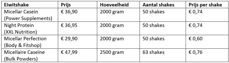 micellar casein prijzen