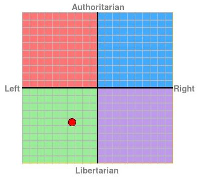 `political compass cropped