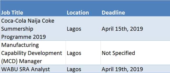Naija Coke Recruitment