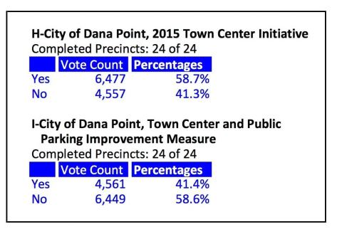 Dana Point Measure H results