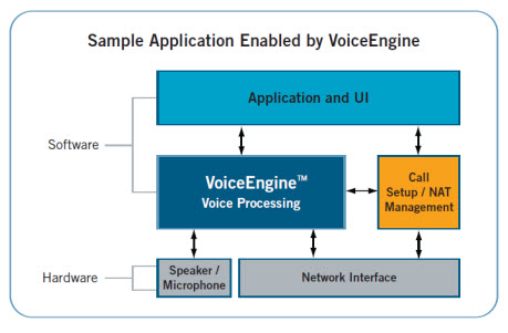 GIPS Voice Engine Schematic