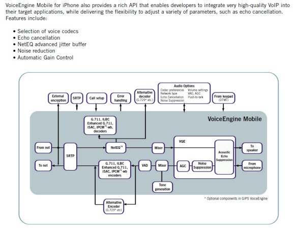 GIPS iPhone Voice Engine Diagram