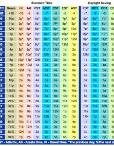 Conversion table courtesy national weather service southern region headquarters also capital gang how to tell time like  meteorologist rh voices washingtonpost