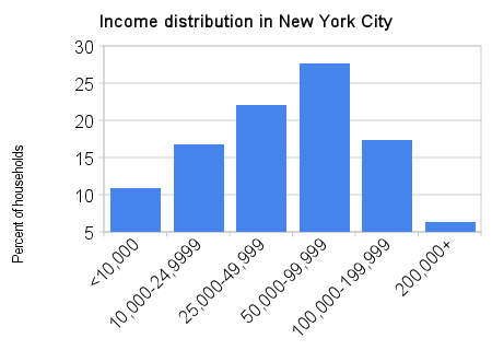 income_distribution_in_new_york_city.png