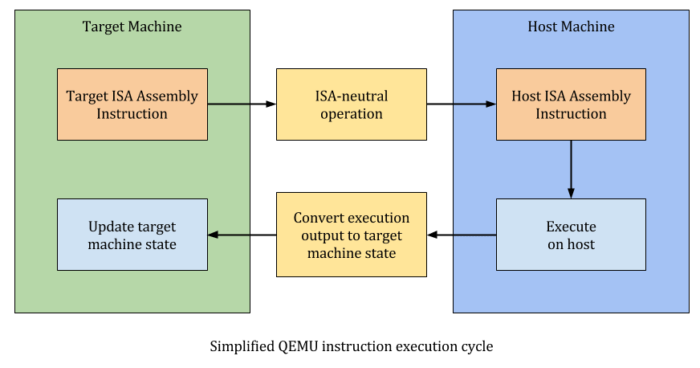 qemu-instruction-cycle