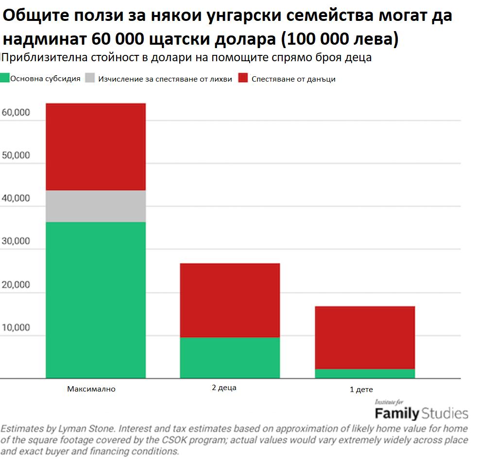 viktor_orban_families_graph1
