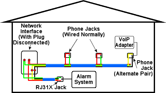How To Distribute VoIP Throughout A Home