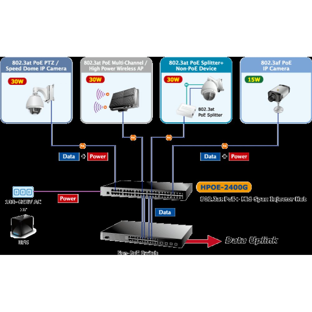 And Misconceptions About Power Over Ethernet Options For Highpower