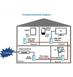 sendtek pes822 g hn phoneline gigabit ethernet bridge homegrid itu g 125 90  [ 1000 x 1000 Pixel ]