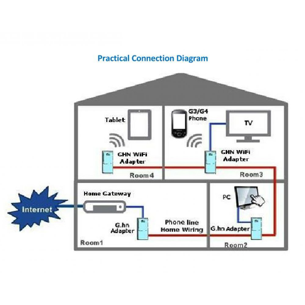medium resolution of sendtek pes822 g hn phoneline gigabit ethernet bridge homegrid itu g 125 90