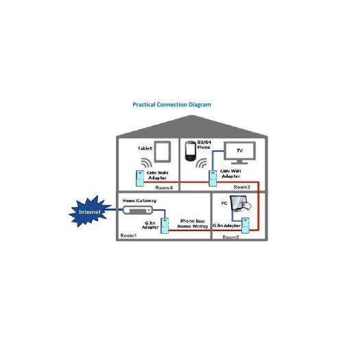 small resolution of sendtek pes822n g hn phoneline gigabit ethernet bridge homegrid itu 139 90