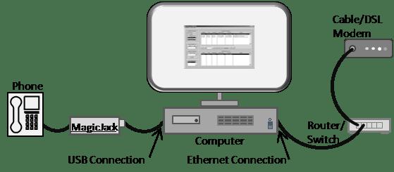 vonage connection diagram