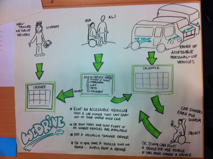 A diagram of the We Drive idea