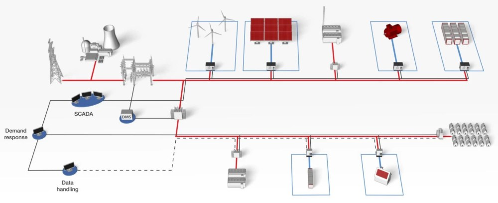 medium resolution of microgrid controller testing with hardware in the loop typhoon hil