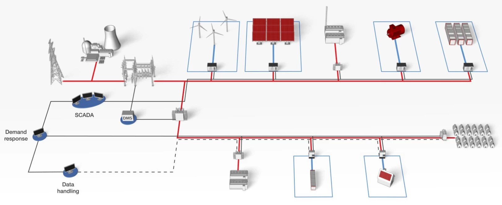hight resolution of microgrid controller testing with hardware in the loop typhoon hil