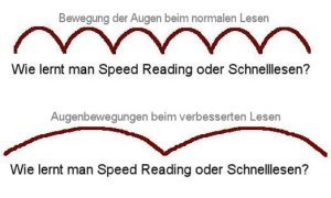 Wie funktioniert Speed Reading?
