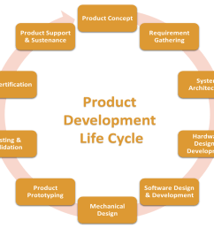 product lifecycle [ 1200 x 1024 Pixel ]