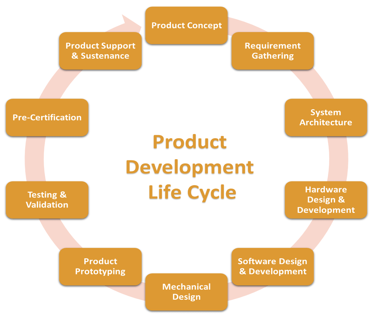 hight resolution of product lifecycle