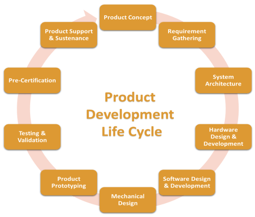 small resolution of product lifecycle