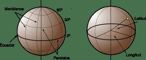 Esquema de los elementos del sistema de coordenadas