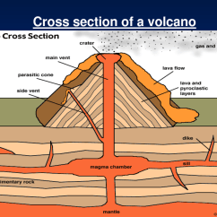 Volcano Diagram Pipe Train Horn Wiring Parts Of A The Amazing Phenomenon Magma Chamber As Extra Rising Collects Beneath It Forms Called