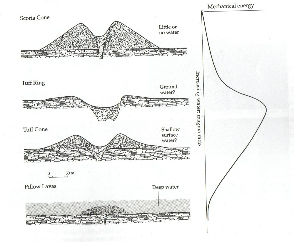 medium resolution of hydrovolcanic landforms